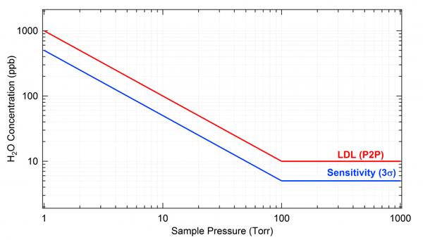 QRP LDL Chart